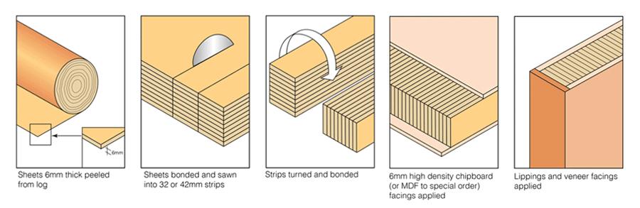 Shadmaster-core-construction-process-row